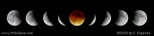 2000 Total Lunar Eclipse Sequence