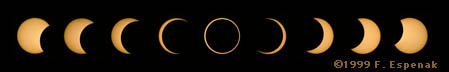 1994 Annular Eclipse