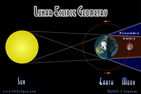 Geometry of the Sun, Earth and Moon During an Eclipse of the Moon