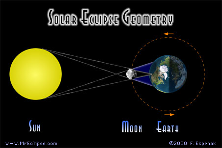 Geometry of the Sun, Earth and Moon