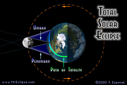 Total Solar Eclipse & Path of Totality